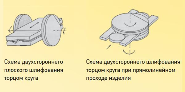 Круги шлифовальные и обдирочные на бакелитовой связке